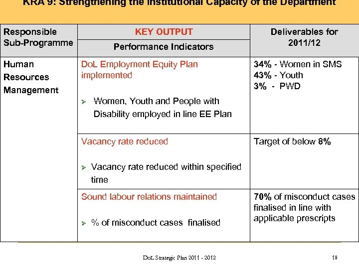 KRA 9: Strengthening the Institutional Capacity of the Department Responsible Sub-Programme Human Resources Management
