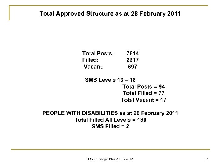 Total Approved Structure as at 28 February 2011 Total Posts: Filled: Vacant: 7614 6917