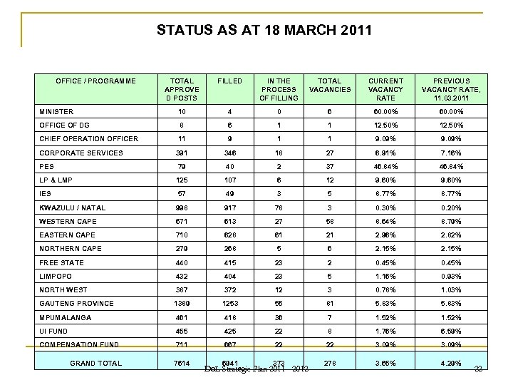 STATUS AS AT 18 MARCH 2011 OFFICE / PROGRAMME TOTAL APPROVE D POSTS FILLED