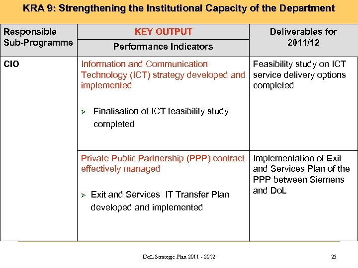 KRA 9: Strengthening the Institutional Capacity of the Department Responsible Sub-Programme CIO KEY OUTPUT
