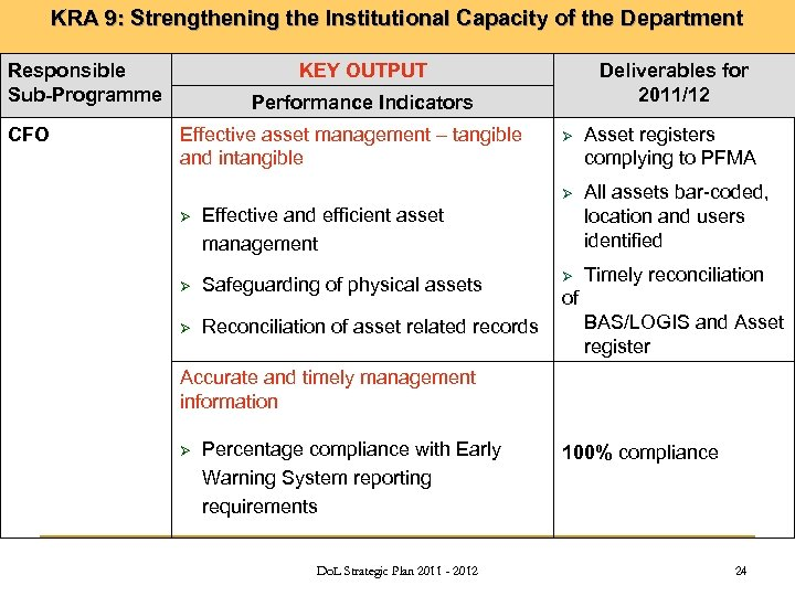 KRA 9: Strengthening the Institutional Capacity of the Department Responsible Sub-Programme CFO KEY OUTPUT
