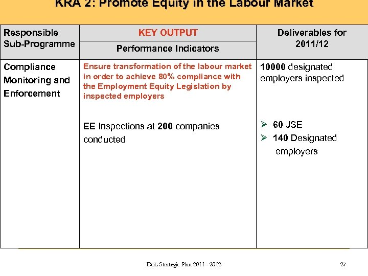 KRA 2: Promote Equity in the Labour Market Responsible Sub-Programme Compliance Monitoring and Enforcement