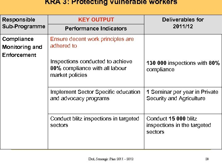 KRA 3: Protecting vulnerable workers Responsible Sub-Programme Compliance Monitoring and Enforcement KEY OUTPUT Performance