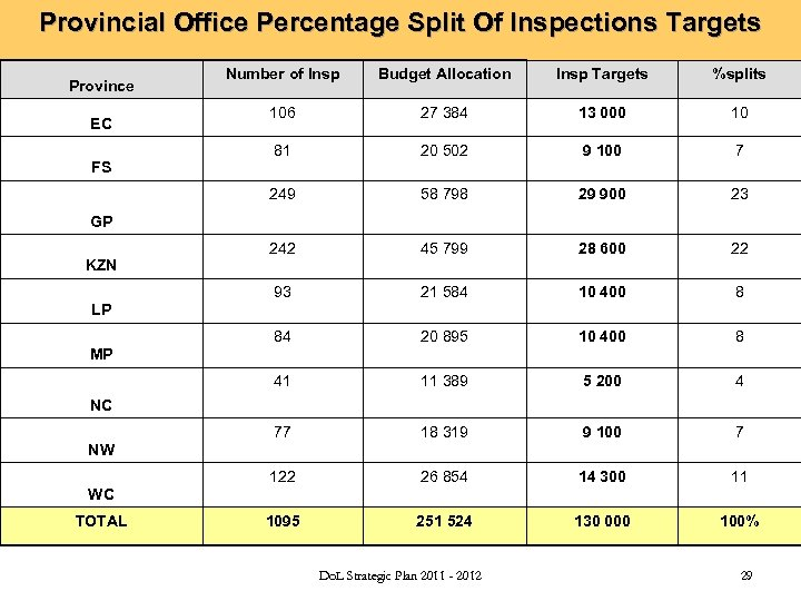 Provincial Office Percentage Split Of Inspections Targets Budget Allocation Insp Targets %splits 106 27