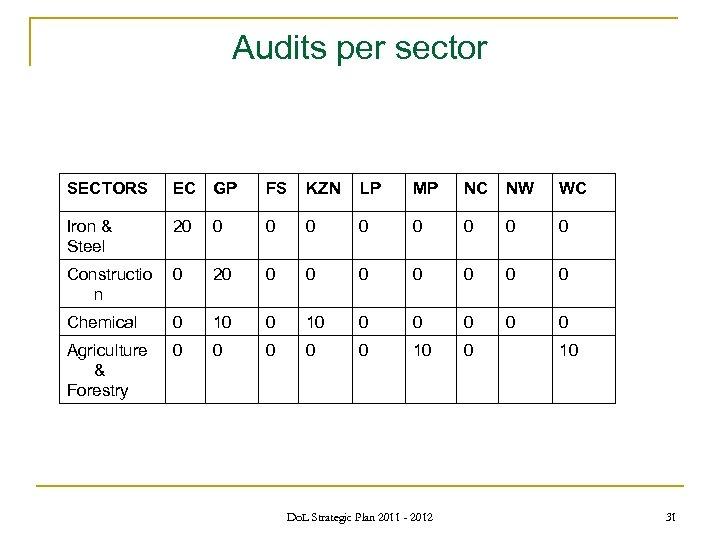 Audits per sector SECTORS EC GP FS KZN LP MP NC NW WC Iron
