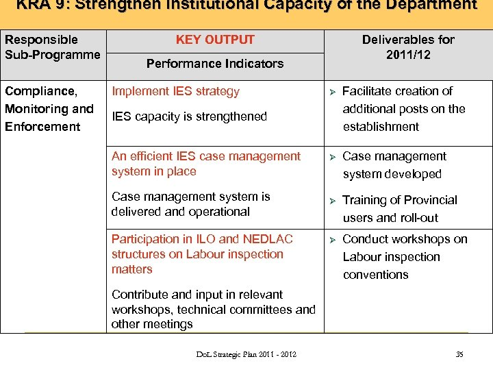KRA 9: Strengthen Institutional Capacity of the Department Responsible Sub-Programme Compliance, Monitoring and Enforcement