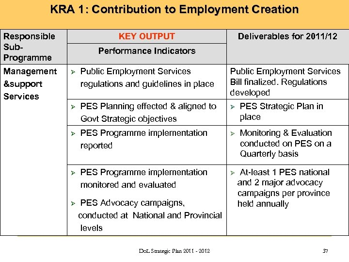 KRA 1: Contribution to Employment Creation Responsible Sub. Programme Management &support Services KEY OUTPUT