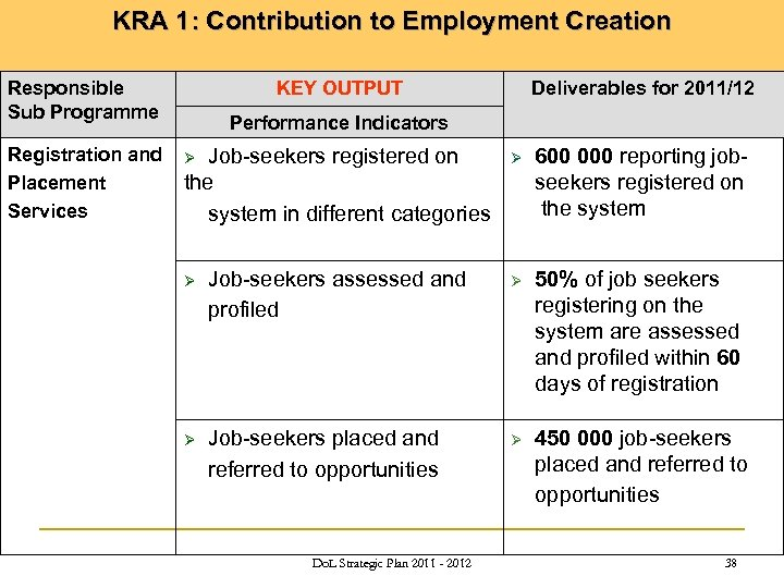 KRA 1: Contribution to Employment Creation Responsible Sub Programme Registration and Placement Services KEY