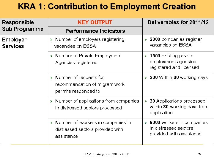 KRA 1: Contribution to Employment Creation Public Employment Services Responsible Sub Programme Employer Services