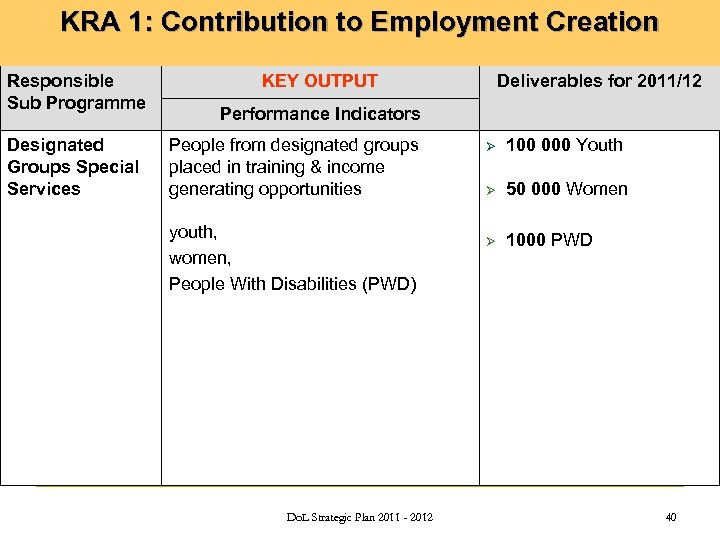 KRA 1: Contribution to Employment Creation Public Employment Services Responsible Sub Programme Designated Groups