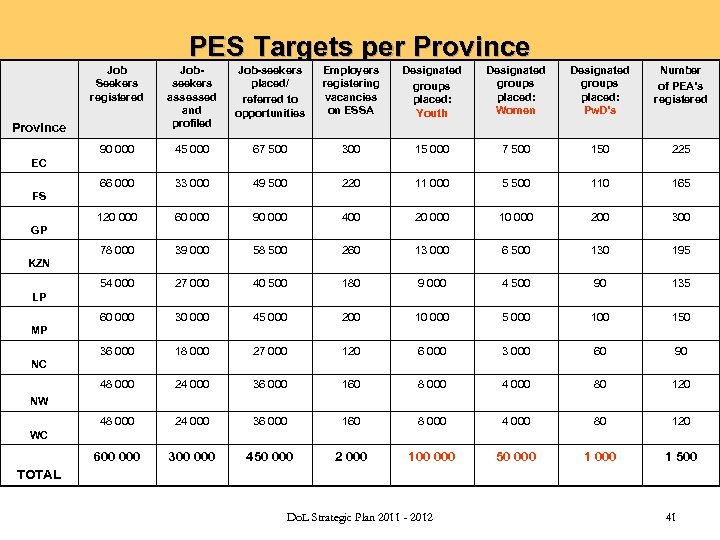 PES Targets per Province Job Seekers registered Jobseekers assessed and profiled Job-seekers placed/ referred