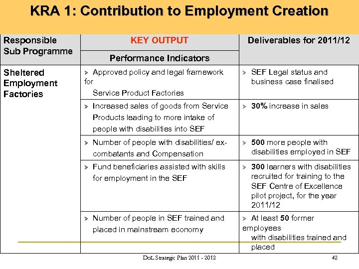 KRA 1: Contribution to Employment Creation Responsible Sub Programme Sheltered Employment Factories KEY OUTPUT