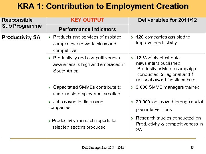 KRA 1: Contribution to Employment Creation Responsible Sub Programme Productivity SA KEY OUTPUT Deliverables