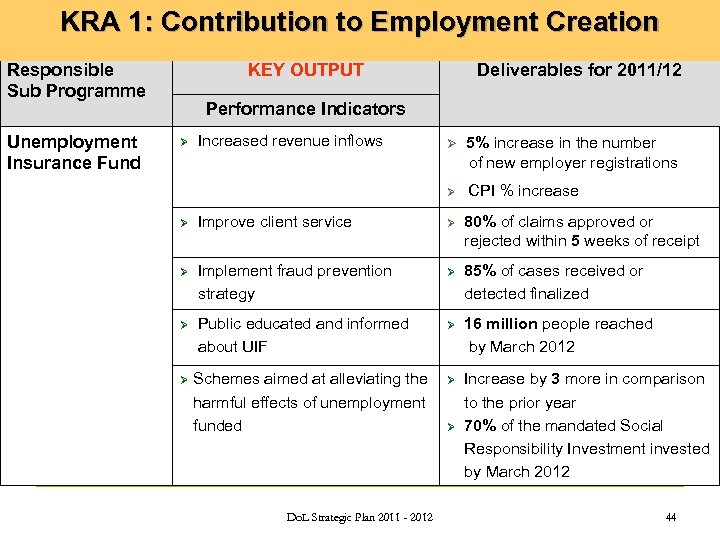 KRA 1: Contribution to Employment Creation Responsible Sub Programme Unemployment Insurance Fund KEY OUTPUT