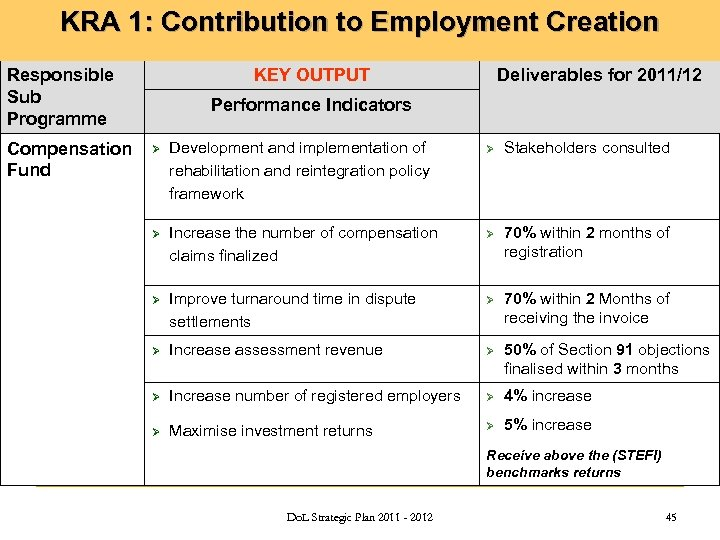 KRA 1: Contribution to Employment Creation Responsible Sub Programme Compensation Fund KEY OUTPUT Deliverables