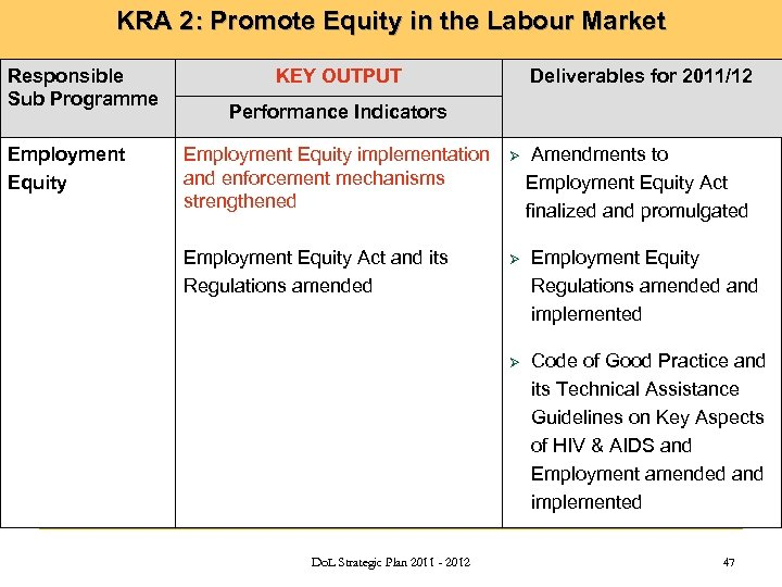 KRA 2: Promote Equity in the Labour Market Responsible Sub Programme Employment Equity KEY