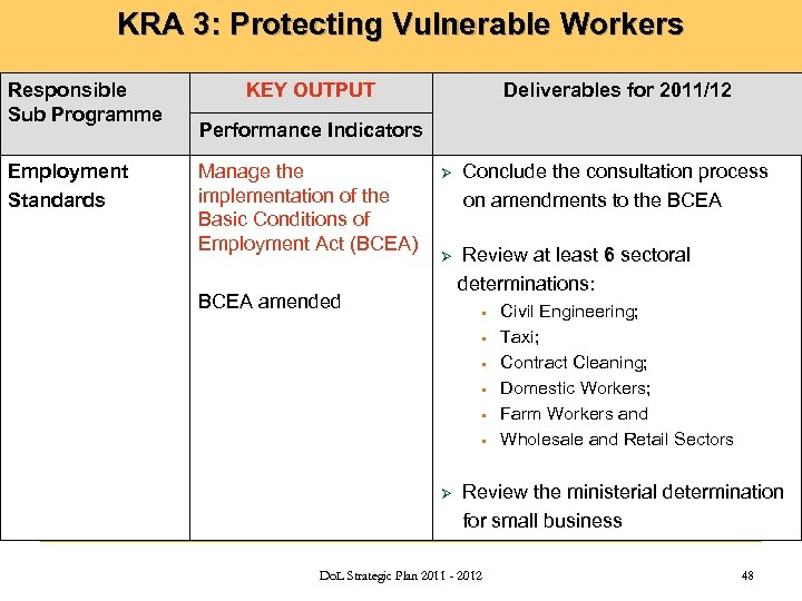KRA 3: Protecting Vulnerable Workers Responsible Sub Programme Employment Standards KEY OUTPUT Deliverables for