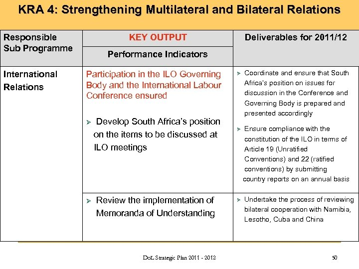 KRA 4: Strengthening Multilateral and Bilateral Relations Responsible Sub Programme International Relations KEY OUTPUT