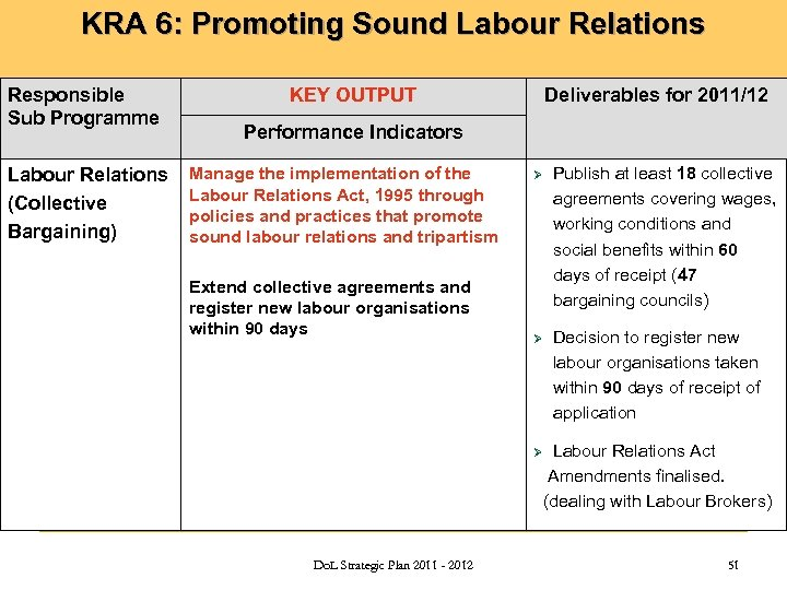 KRA 6: Promoting Sound Labour Relations Responsible Sub Programme Labour Relations (Collective Bargaining) KEY