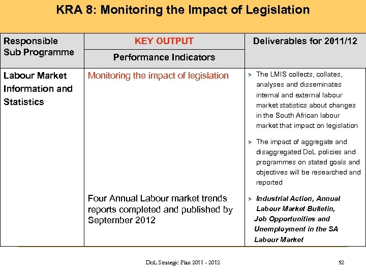 KRA 8: Monitoring the Impact of Legislation Responsible Sub Programme Labour Market Information and