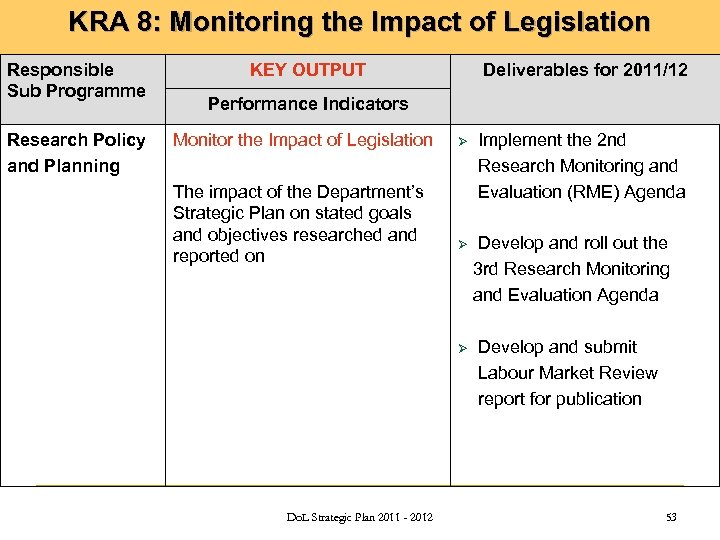 KRA 8: Monitoring the Impact of Legislation Responsible Sub Programme Research Policy and Planning