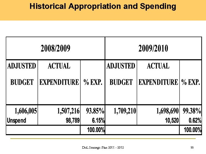 Historical Appropriation and Spending Do. L Strategic Plan 2011 - 2012 55