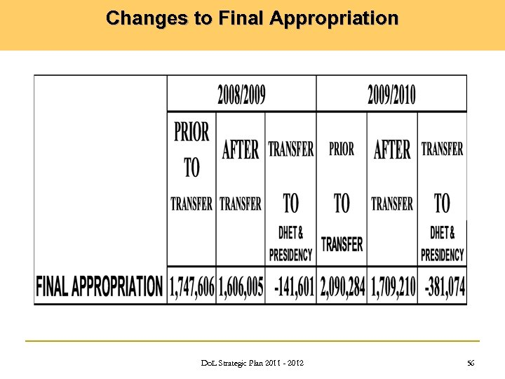Changes to Final Appropriation Do. L Strategic Plan 2011 - 2012 56
