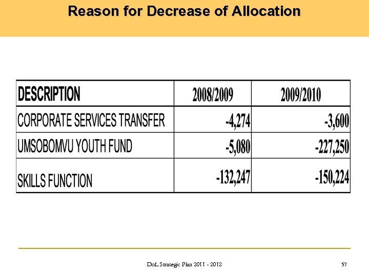 Reason for Decrease of Allocation Do. L Strategic Plan 2011 - 2012 57