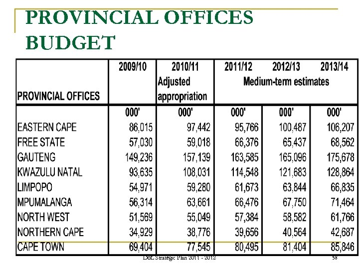 PROVINCIAL OFFICES BUDGET Do. L Strategic Plan 2011 - 2012 58