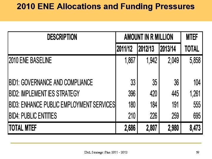 2010 ENE Allocations and Funding Pressures Do. L Strategic Plan 2011 - 2012 59