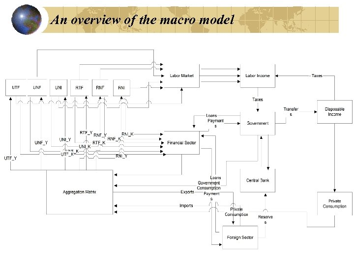 An overview of the macro model