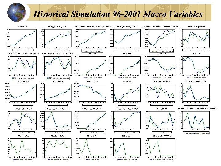 Historical Simulation 96 -2001 Macro Variables