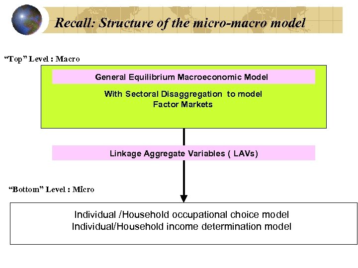 "Recall: Structure of the micro-macro model ""Top"" Level : Macro General Equilibrium Macroeconomic Model"