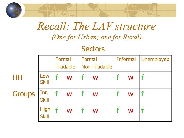 Recall: The LAV structure (One for Urban; one for Rural) Sectors Formal Tradable Formal