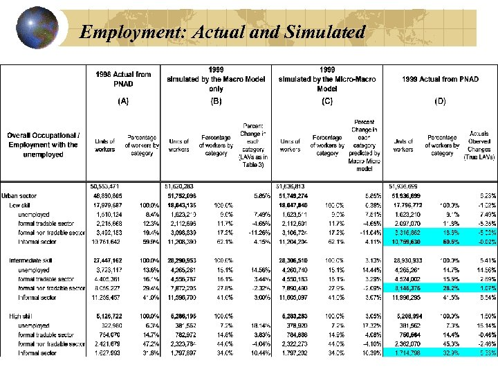 Employment: Actual and Simulated