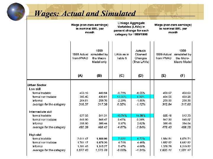 Wages: Actual and Simulated