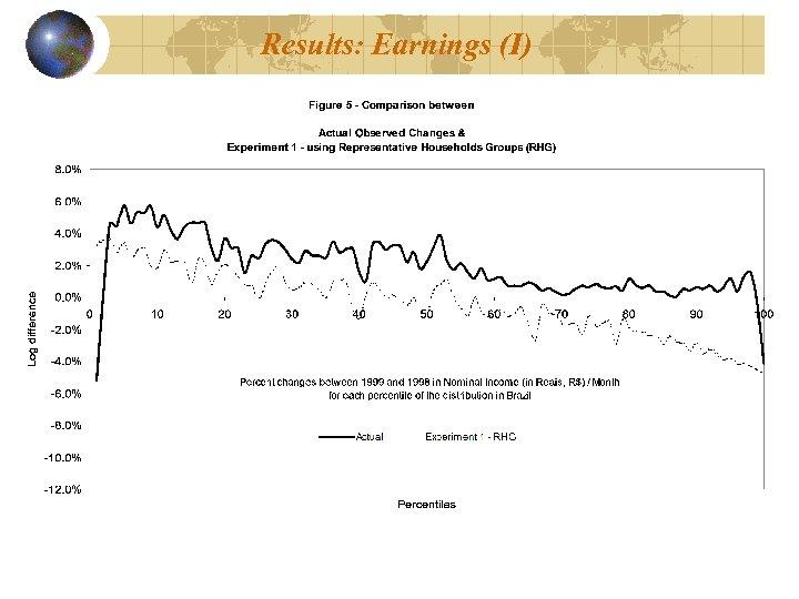 Results: Earnings (I)