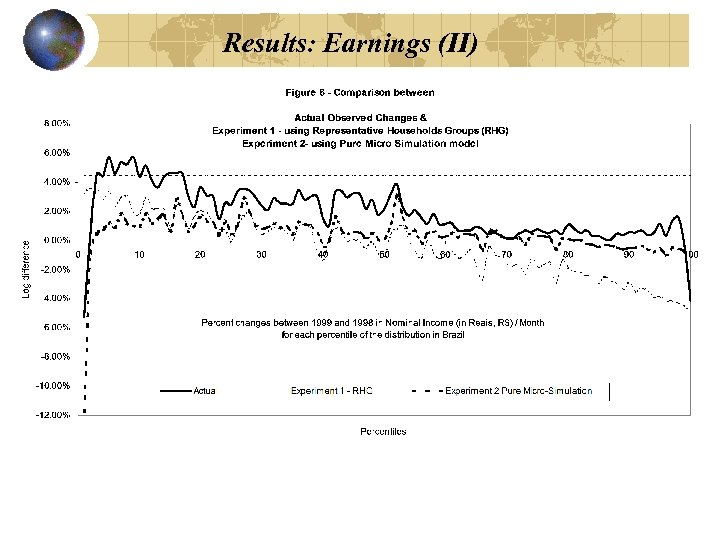 Results: Earnings (II)