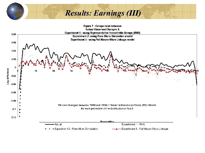 Results: Earnings (III)