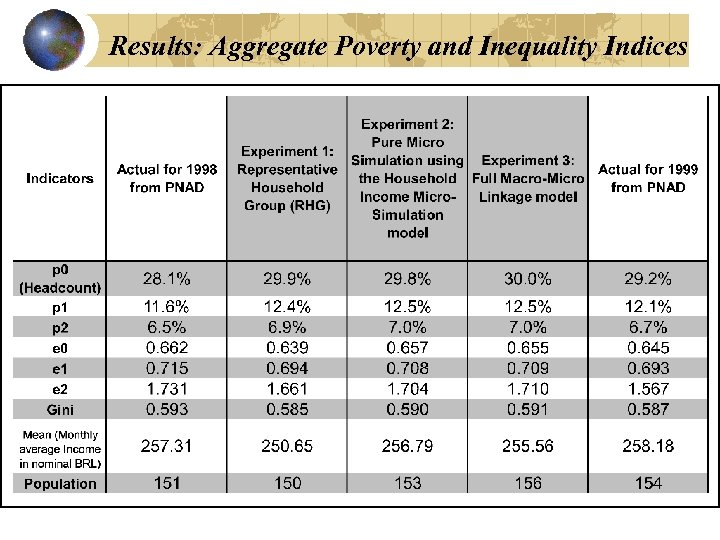 Results: Aggregate Poverty and Inequality Indices