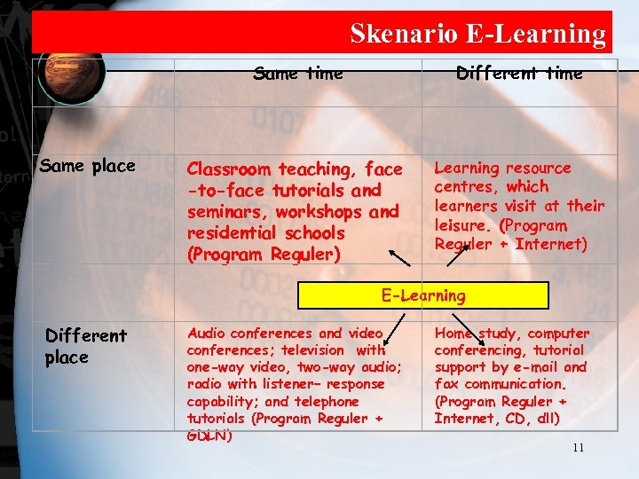 Skenario E-Learning Same time Different time Same place Classroom teaching, face -to-face tutorials and