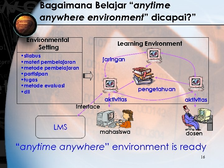 "Bagaimana Belajar ""anytime anywhere environment"" dicapai? "" Environmental Setting Learning Environment • silabus •"