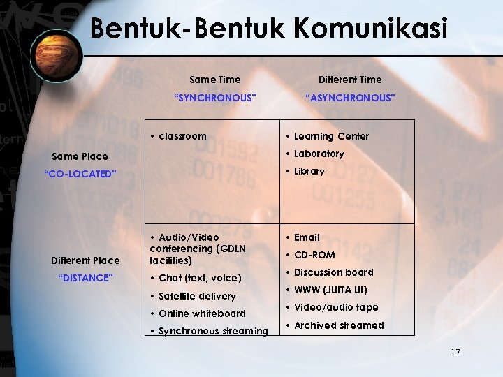 "Bentuk-Bentuk Komunikasi Same Time Different Time ""SYNCHRONOUS"" ""ASYNCHRONOUS"" • classroom • Learning Center •"