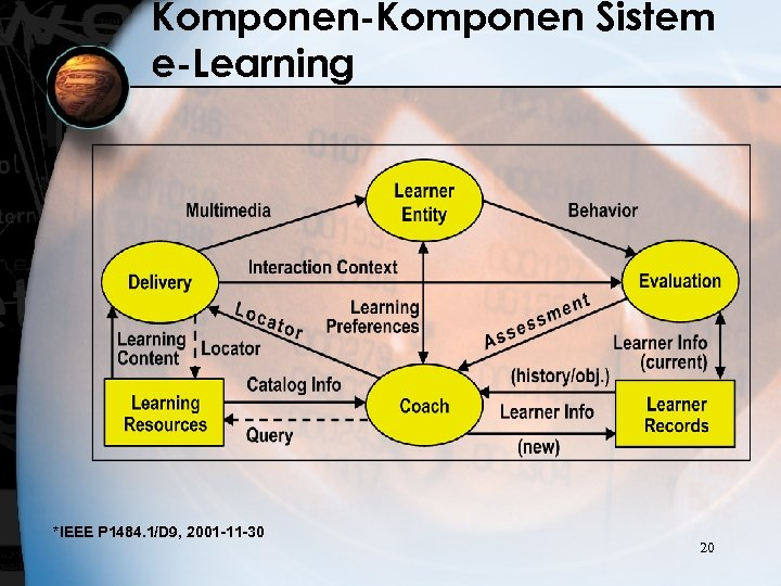 Komponen-Komponen Sistem e-Learning *IEEE P 1484. 1/D 9, 2001 -11 -30 20