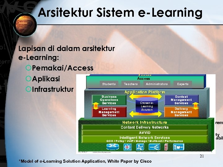 Arsitektur Sistem e-Learning Lapisan di dalam arsitektur e-Learning: ¡Pemakai/Access ¡Aplikasi Students ¡Infrastruktur Access Teachers