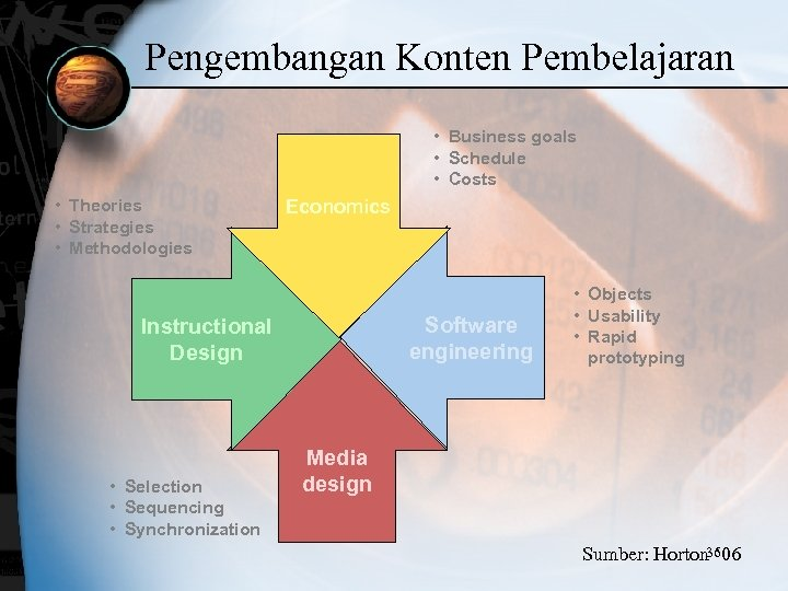 Pengembangan Konten Pembelajaran • Business goals • Schedule • Costs • Theories • Strategies