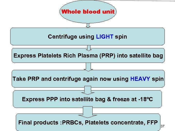 Whole blood unit Centrifuge using LIGHT spin Express Platelets Rich Plasma (PRP) into satellite