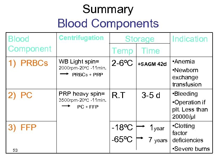 Summary Blood Components Blood Component Centrifugation 1) PRBCs WB Light spin= 2) PC PRP