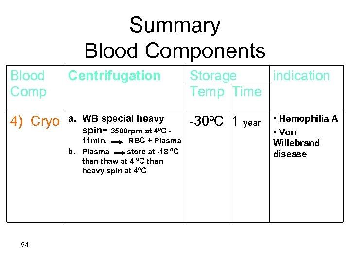 Summary Blood Components Blood Comp Centrifugation Storage indication Temp Time 4) Cryo a. WB