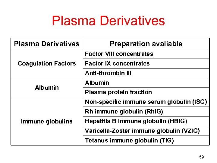 Plasma Derivatives Preparation avaliable Factor VIII concentrates Coagulation Factors Factor IX concentrates Anti-thrombin III